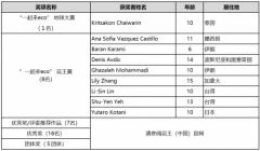 """""""第十届花王国际儿童环境绘画大赛""""评审结果公布~2019年环保产品展览会花"""